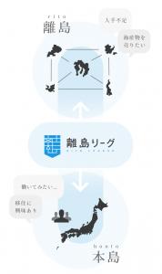 離島リーグの仕組み図